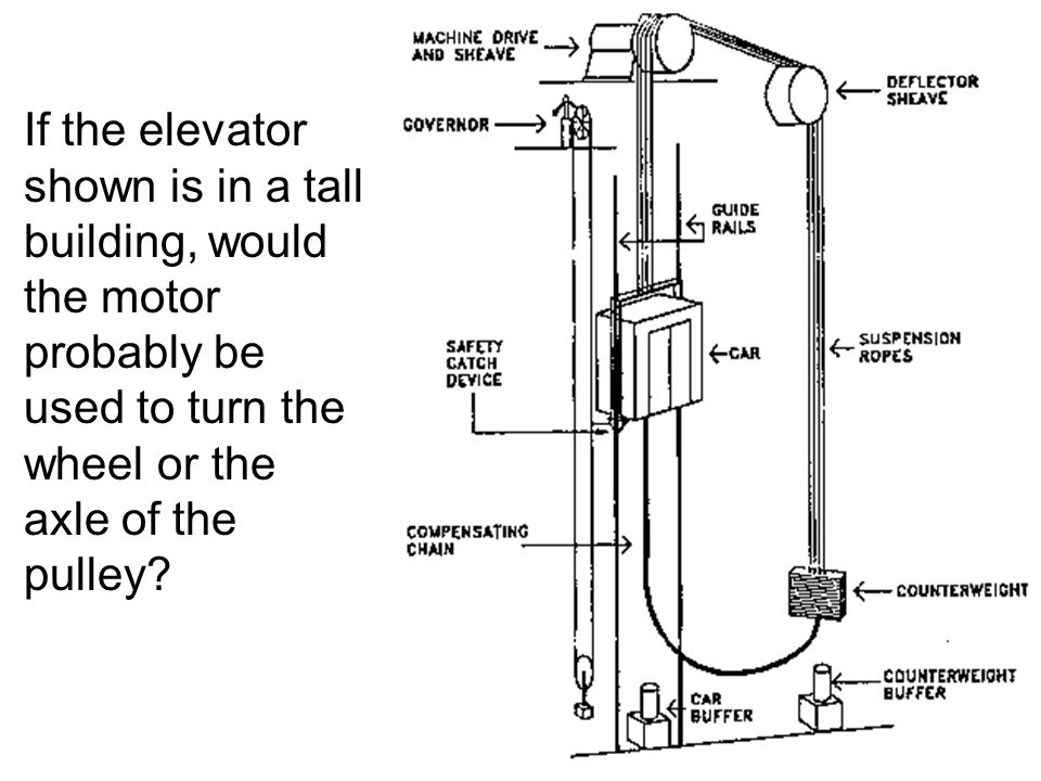 If the elevator shown is in a tall building, would the motor probably be used to turn the wheel or the axle of the pulley?