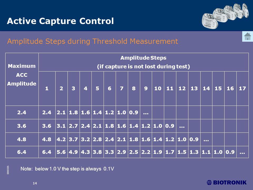SSt0305 14 Active Capture Control Amplitude Steps during Threshold Measurement Note: below 1.0 V the step is always 0.1V