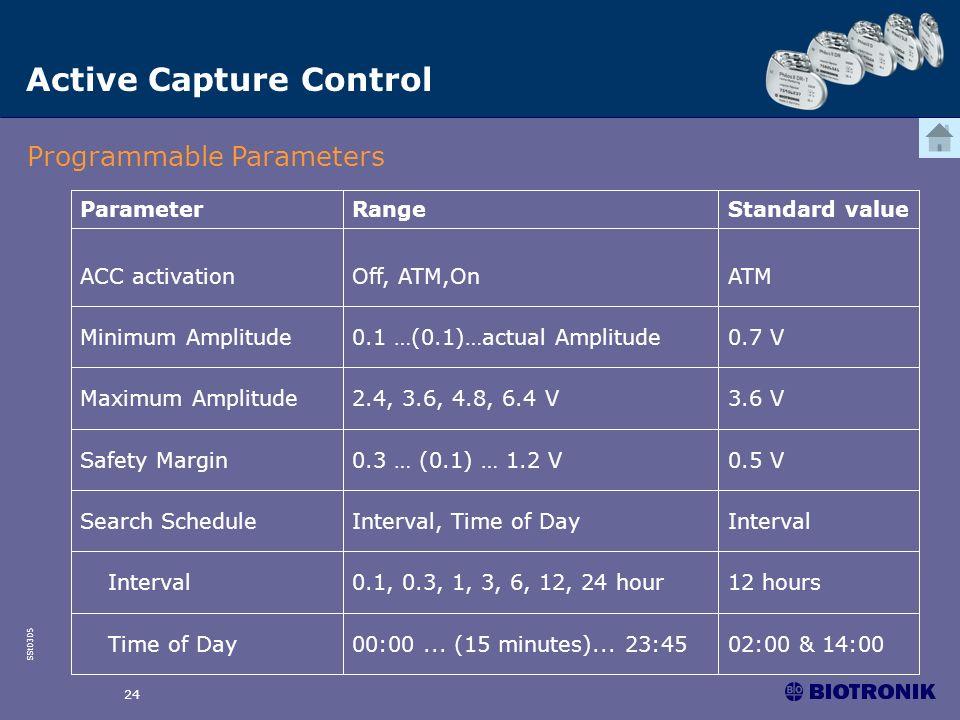 SSt0305 24 Active Capture Control Programmable Parameters 0.7 V0.1 …(0.1)…actual AmplitudeMinimum Amplitude 0.5 V0.3 … (0.1) … 1.2 VSafety Margin 02:0