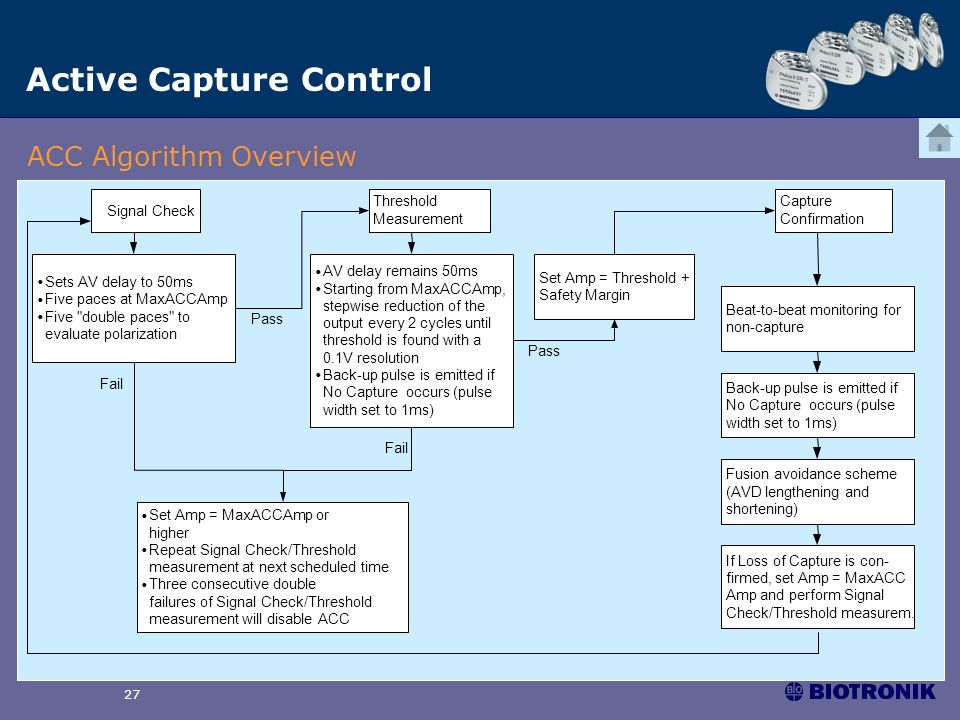 SSt0305 27 Active Capture Control ACC Algorithm Overview Signal Check Threshold Measurement Capture Confirmation Sets AV delay to 50ms Five paces at M