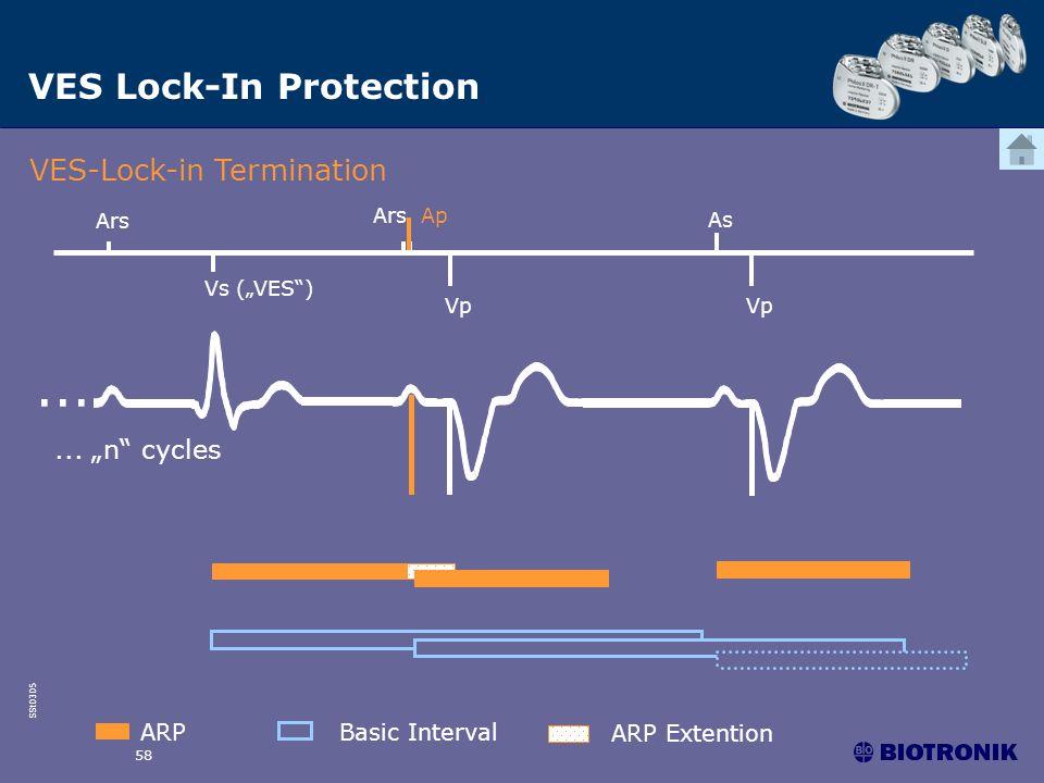 SSt0305 58 VES Lock-In Protection VES-Lock-in Termination Vs (VES) Ars Ars Ap As Vp... Vp... n cycles ARPBasic Interval ARP Extention
