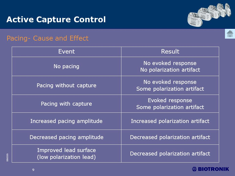 SSt0305 9 Active Capture Control Pacing- Cause and Effect Decreased polarization artifact Improved lead surface (low polarization lead) No evoked resp