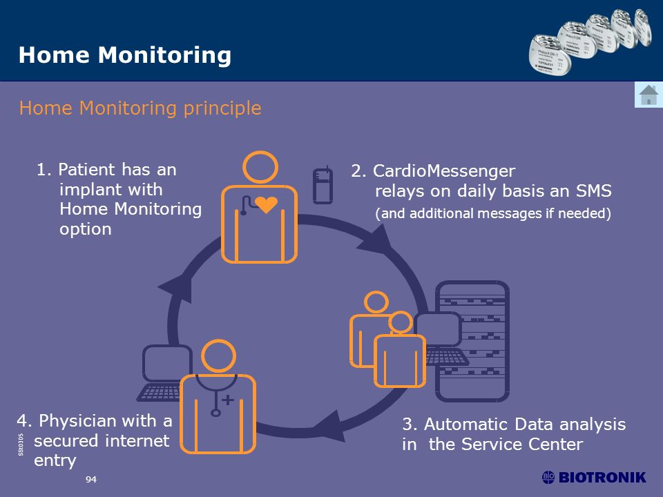 SSt0305 94 Home Monitoring Home Monitoring principle 3. Automatic Data analysis in the Service Center