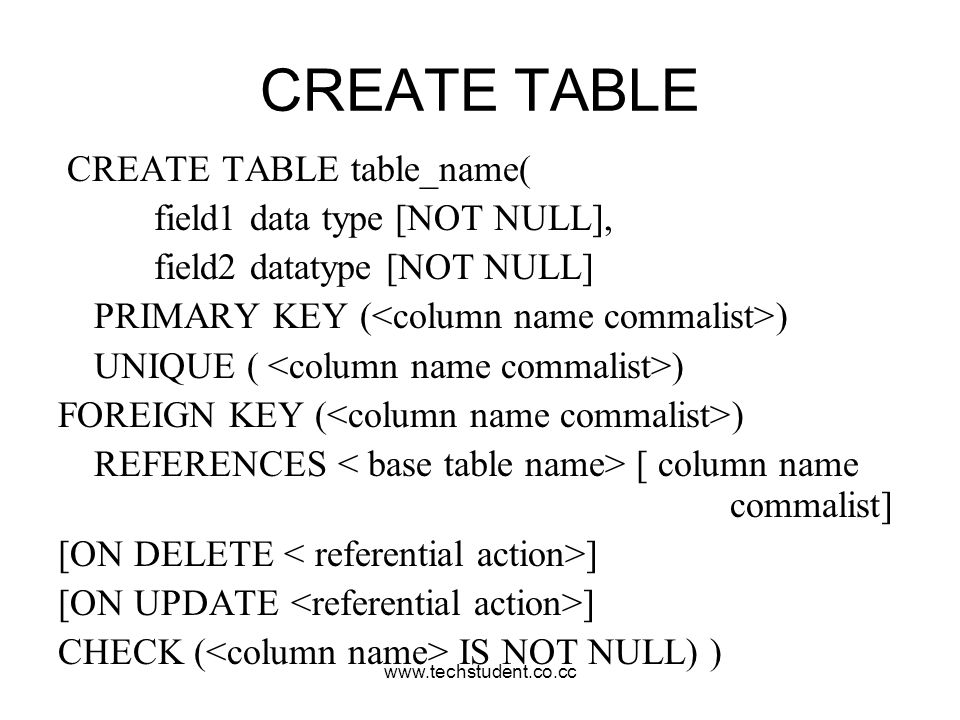 www.techstudent.co.cc CREATE TABLE CREATE TABLE table_name( field1 data type [NOT NULL], field2 datatype [NOT NULL] PRIMARY KEY ( ) UNIQUE ( ) FOREIGN