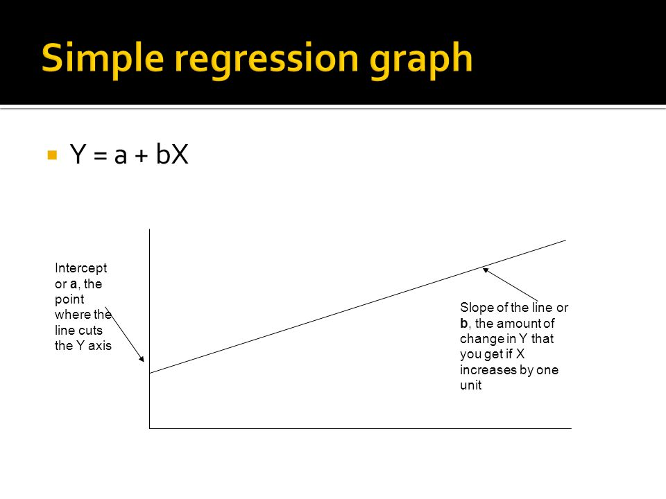 Intercept or a, the point where the line cuts the Y axis Slope of the line or b, the amount of change in Y that you get if X increases by one unit