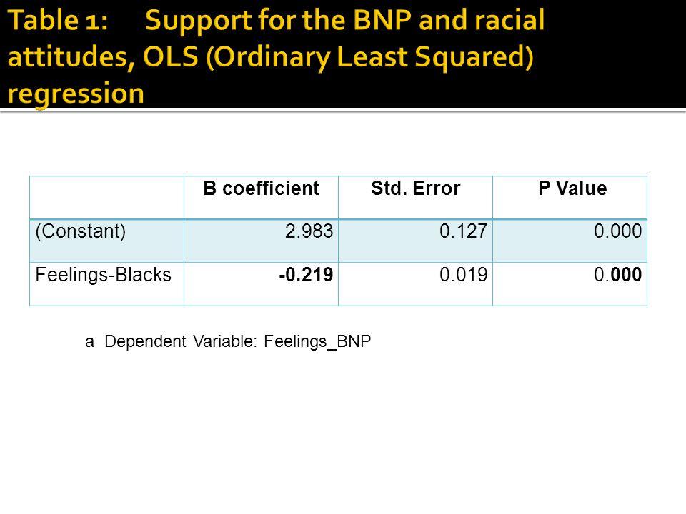 B coefficientStd. Error P Value (Constant)2.9830.1270.000 Feelings-Blacks-0.2190.0190.000 a Dependent Variable: Feelings_BNP