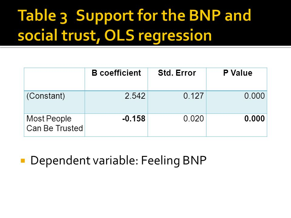 Dependent variable: Feeling BNP B coefficientStd.