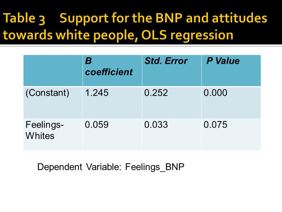 B coefficient Std. Error P Value (Constant)1.2450.2520.000 Feelings- Whites 0.0590.0330.075 Dependent Variable: Feelings_BNP