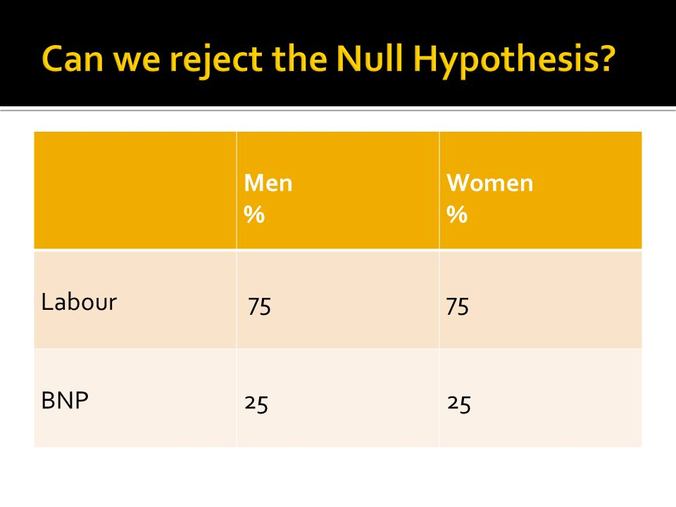 Men % Women % Labour 75 BNP25