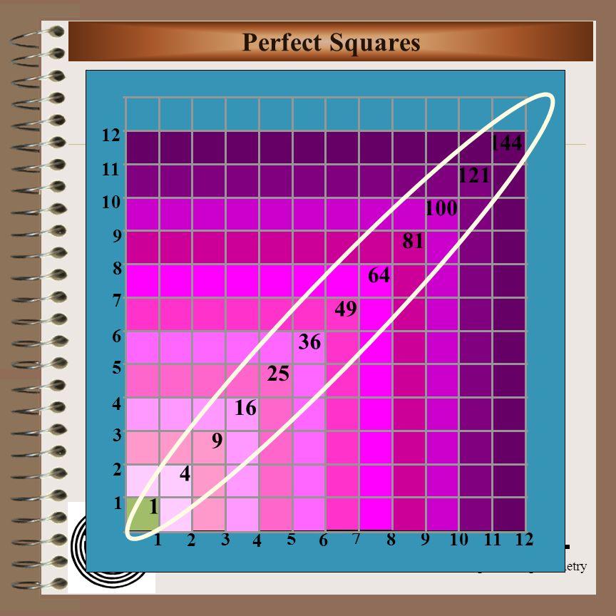 Aim: Radical Equations Course: Alg. 2 & Trigonometry Aim: How do we solve radical equations? Do Now: Describe the steps for solving: x 2 – 80 = 0 x 2