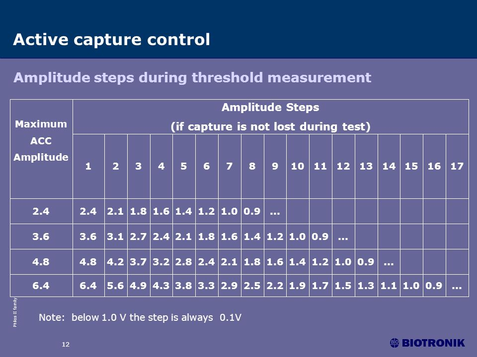 Philos II family 12 Active capture control Amplitude steps during threshold measurement Note: below 1.0 V the step is always 0.1V
