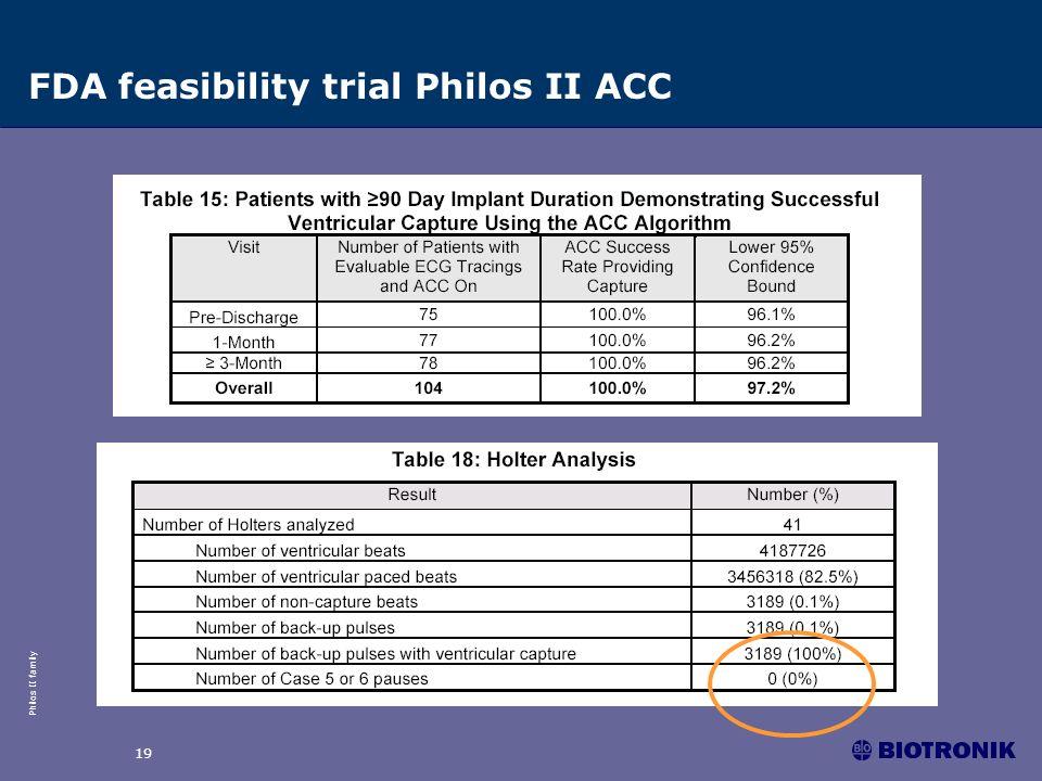 Philos II family 19 FDA feasibility trial Philos II ACC
