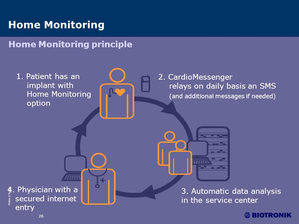 Philos II family 26 Home Monitoring Home Monitoring principle 3. Automatic data analysis in the service center