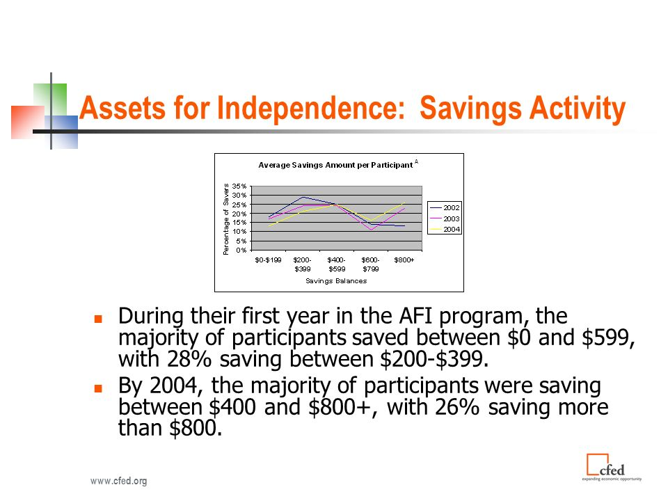 Assets for Independence: Savings Activity During their first year in the AFI program, the majority of participants saved between $0 and $599, with 28% saving between $200-$399.
