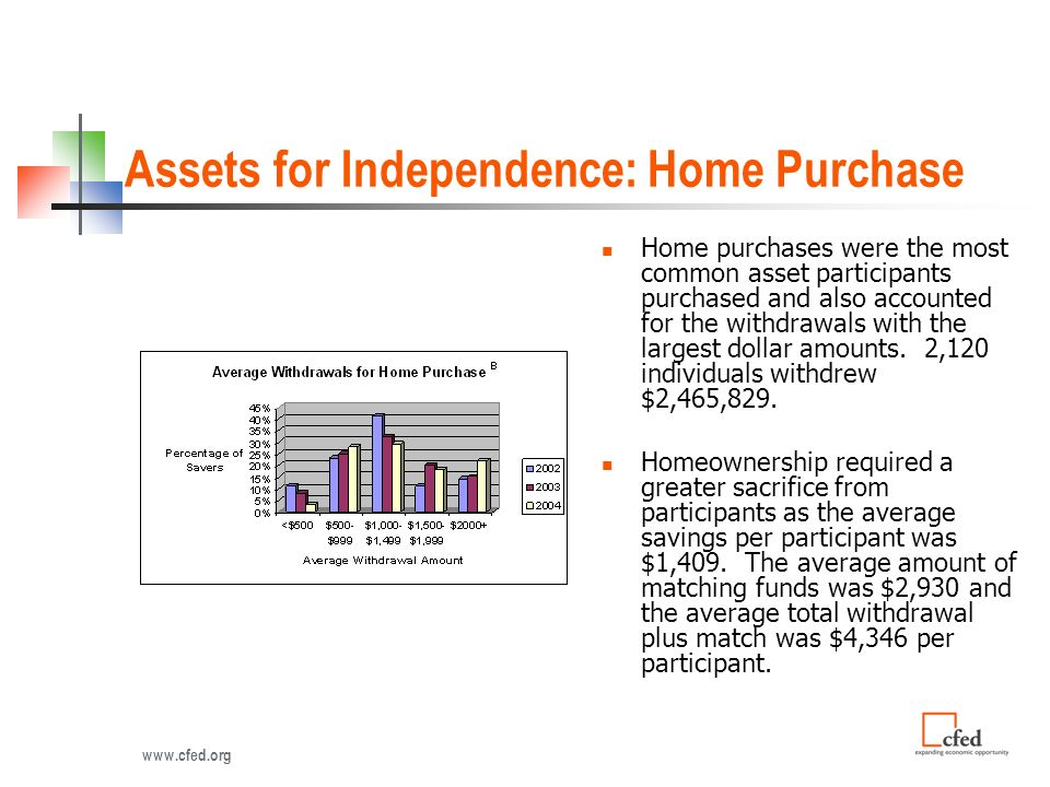 Assets for Independence: Home Purchase Home purchases were the most common asset participants purchased and also accounted for the withdrawals with the largest dollar amounts.