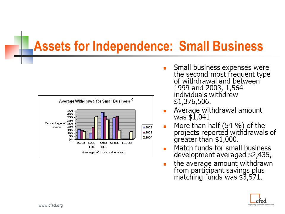 Assets for Independence: Small Business Small business expenses were the second most frequent type of withdrawal and between 1999 and 2003, 1,564 individuals withdrew $1,376,506.