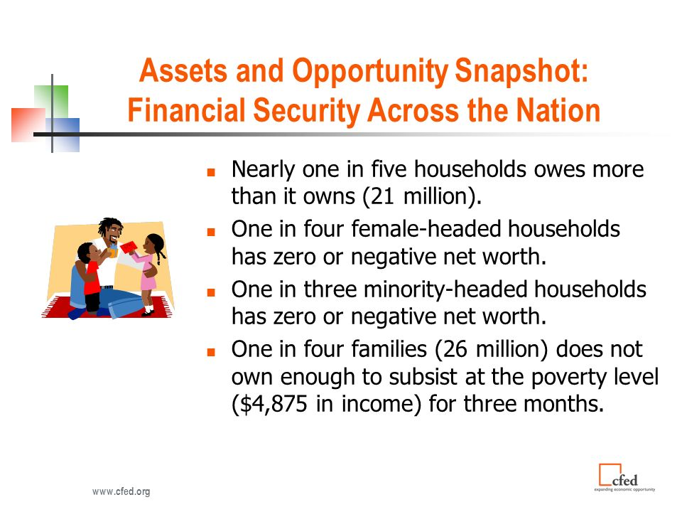 Assets and Opportunity Snapshot: Financial Security Across the Nation Nearly one in five households owes more than it owns (21 million).
