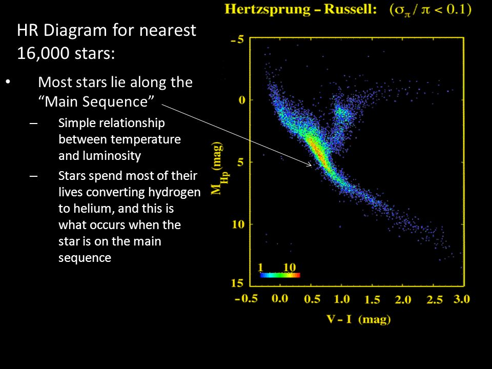 Astronomy problems 561 hr diagram part ii ppt download 3 hr diagram for nearest 16000 stars most ccuart Image collections
