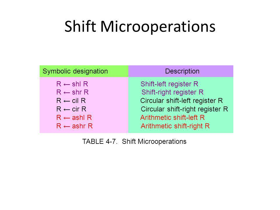 Logical Shift A logical shift transfers 0 through the serial input The bit transferred to the end position through the serial input is assumed to be 0 during a logical shift (Zero inserted) 00