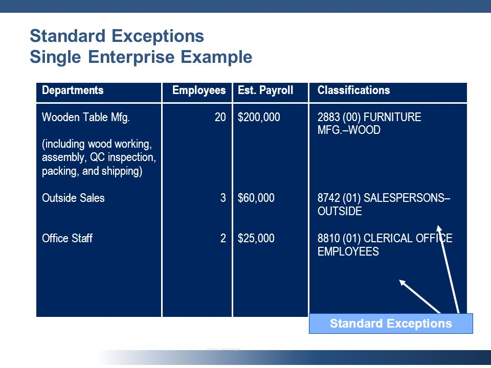 Standard Exceptions Single Enterprise Example DepartmentsEmployeesEst.
