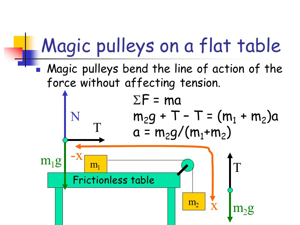 Magic pulleys on a flat table Magic pulleys bend the line of action of the force without affecting tension. Frictionless table m1m1 m2m2 T m2gm2g N m1