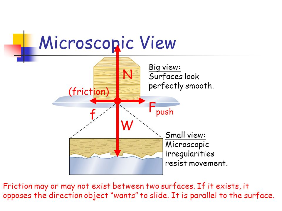 Microscopic View W N Friction may or may not exist between two surfaces. If it exists, it opposes the direction object wants to slide. It is parallel