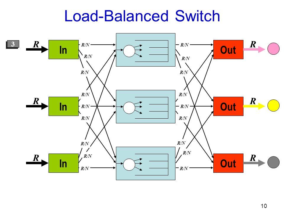 10 Out R R R R/N In R R R R/N 1 1 2 2 3 3 Load-Balanced Switch