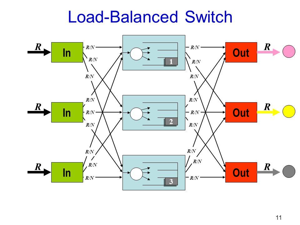 11 Out R R R R/N In R R R R/N 3 3 2 2 1 1 Load-Balanced Switch