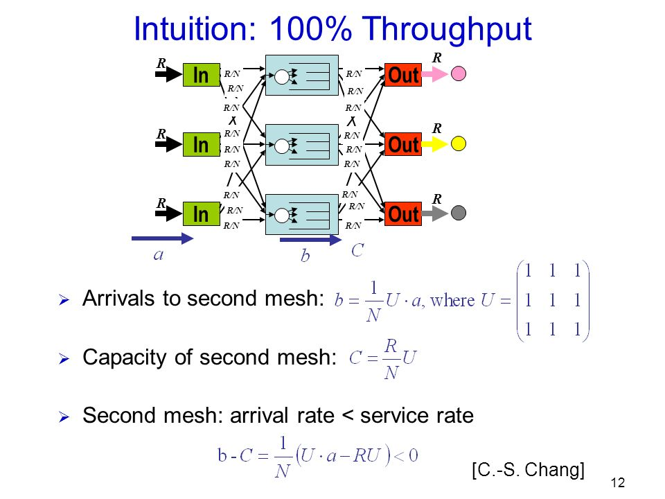 12 Out R R R R/N In R R R R/N Intuition: 100% Throughput Arrivals to second mesh: Capacity of second mesh: Second mesh: arrival rate < service rate [C.-S.