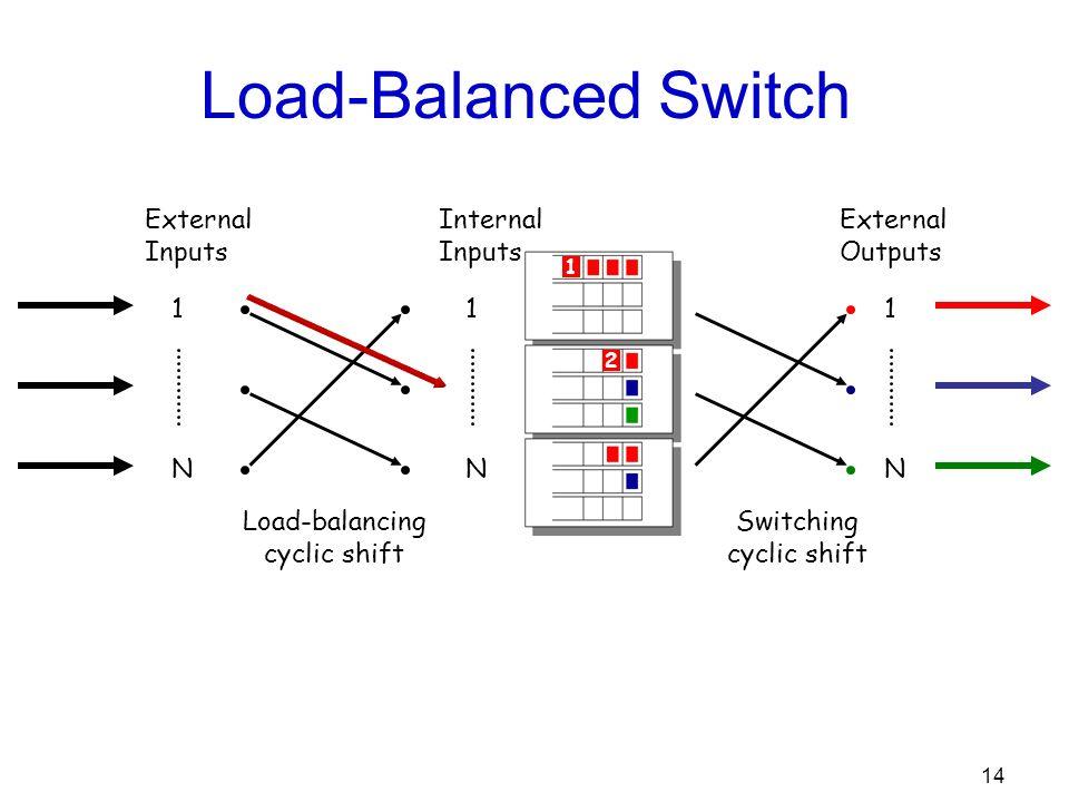 14 Load-Balanced Switch External Outputs Internal Inputs 1 N External Inputs Load-balancing cyclic shift Switching cyclic shift 1 N 1 N 1 1 2 2