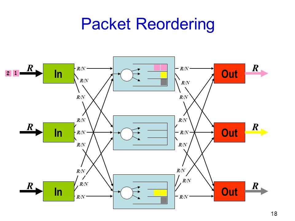 18 Out R R R R/N In R R R R/N Packet Reordering 1 2