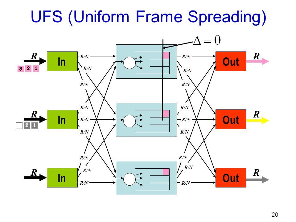 20 Out R R R R/N In R R R R/N 1 2 3 UFS (Uniform Frame Spreading) 1 2