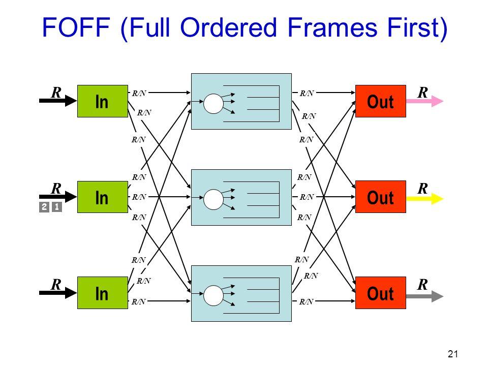 21 Out R R R R/N In R R R R/N FOFF (Full Ordered Frames First) 1 2