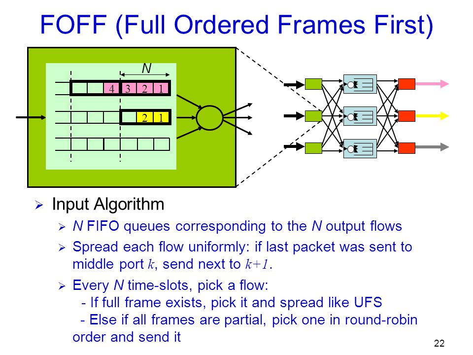 22 FOFF (Full Ordered Frames First) Input Algorithm N FIFO queues corresponding to the N output flows Spread each flow uniformly: if last packet was sent to middle port k, send next to k+1.