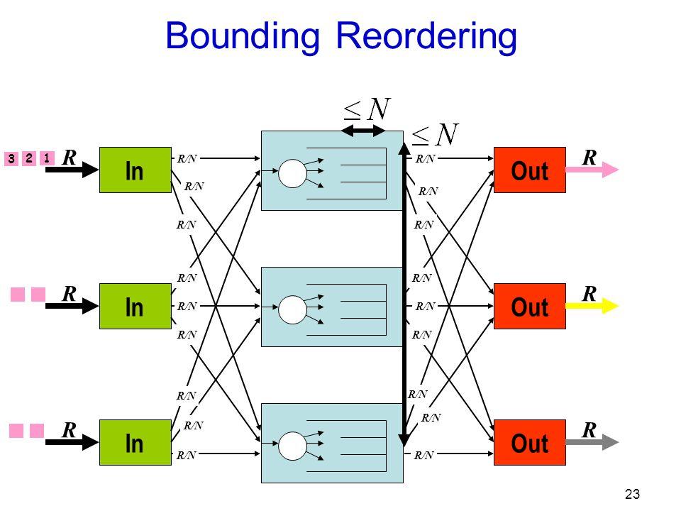 23 Out R R R R/N In R R R R/N Bounding Reordering 1 2 3
