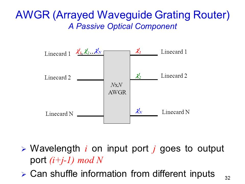 32 AWGR (Arrayed Waveguide Grating Router) A Passive Optical Component Wavelength i on input port j goes to output port (i+j-1) mod N Can shuffle information from different inputs 1, 2 … N NxN AWGR Linecard 1 Linecard 2 Linecard N 1 2 N Linecard 1 Linecard 2 Linecard N
