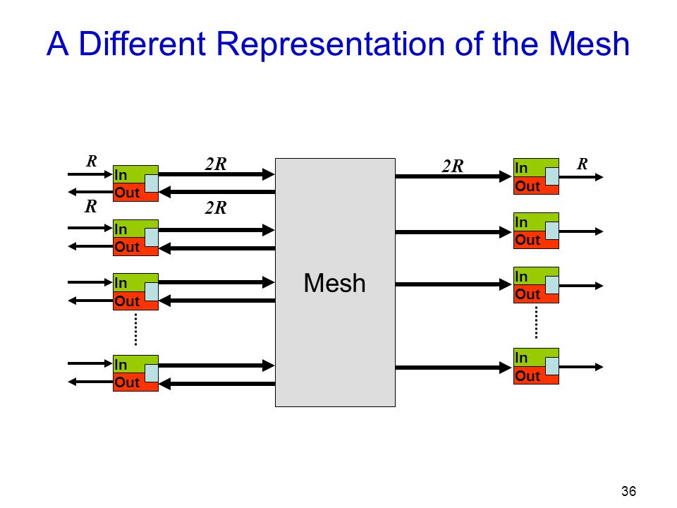 36 A Different Representation of the Mesh In Out In Out In Out In Out R 2R Mesh 2R In Out In Out In Out In Out R 2R R