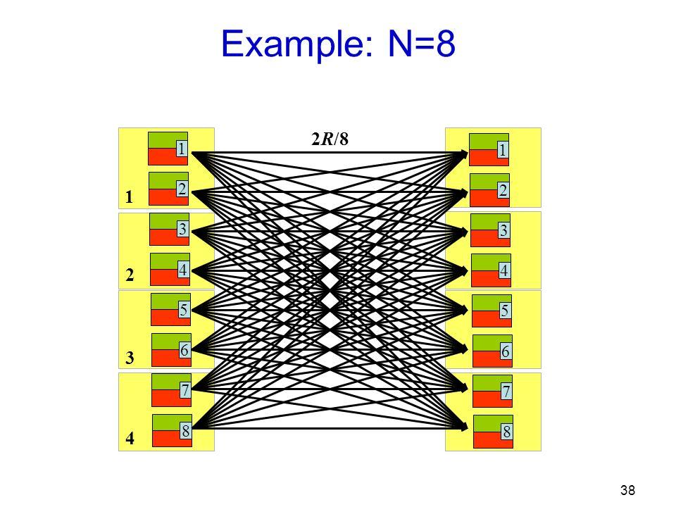 38 1 2 3 4 Example: N=8 1 2 3 4 5 6 7 8 1 2 3 4 5 6 7 8 2R/8