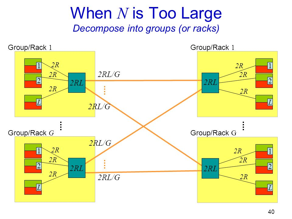 40 When N is Too Large Decompose into groups (or racks) 12L 2R 12L Group/Rack 1 Group/Rack G 12L 2R Group/Rack 1 12L 2R Group/Rack G 2RL 2RL/G
