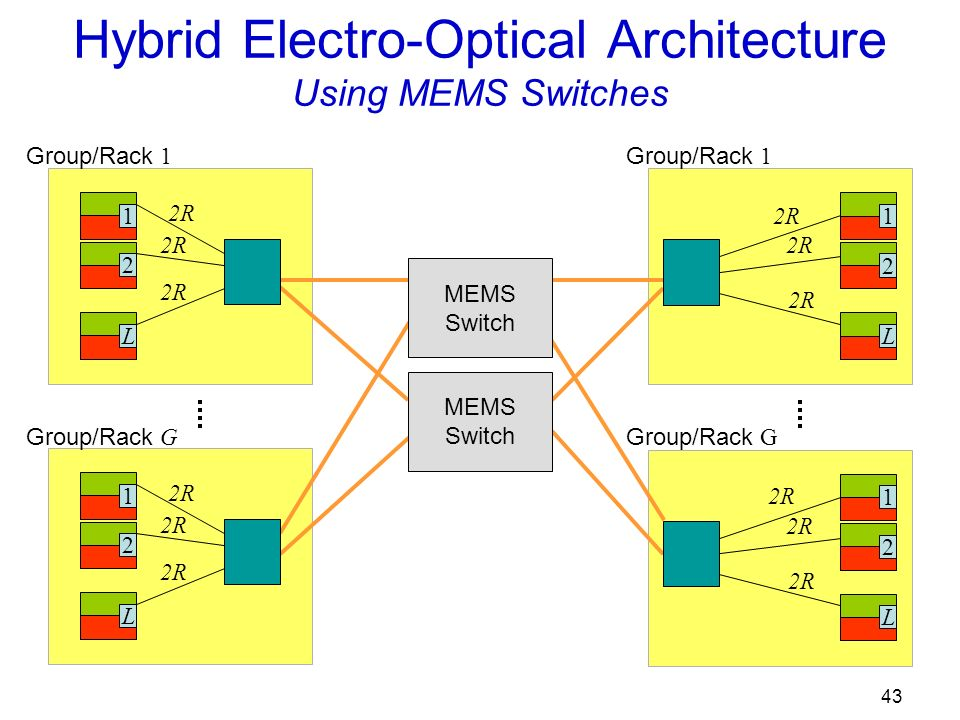 43 Hybrid Electro-Optical Architecture Using MEMS Switches 12L 2R 12L Group/Rack 1 Group/Rack G 12L 2R Group/Rack 1 12L 2R Group/Rack G MEMS Switch MEMS Switch