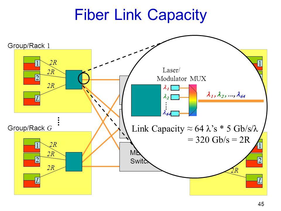 45 Fiber Link Capacity 12L 2R 12L Group/Rack 1 Group/Rack G 12L 2R Group/Rack 1 12L 2R Group/Rack G MEMS Switch MEMS Switch MEMS Switch Link Capacity 64 λs * 5 Gb/s/λ = 320 Gb/s = 2R Laser/ Modulator MUX
