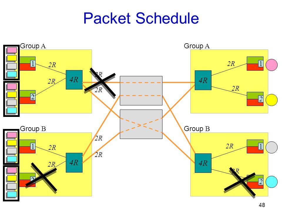 48 Group A 1 2 2R 4R Group B 12 2R 4R Packet Schedule 12 2R Group A 12 2R Group B 4R 2R