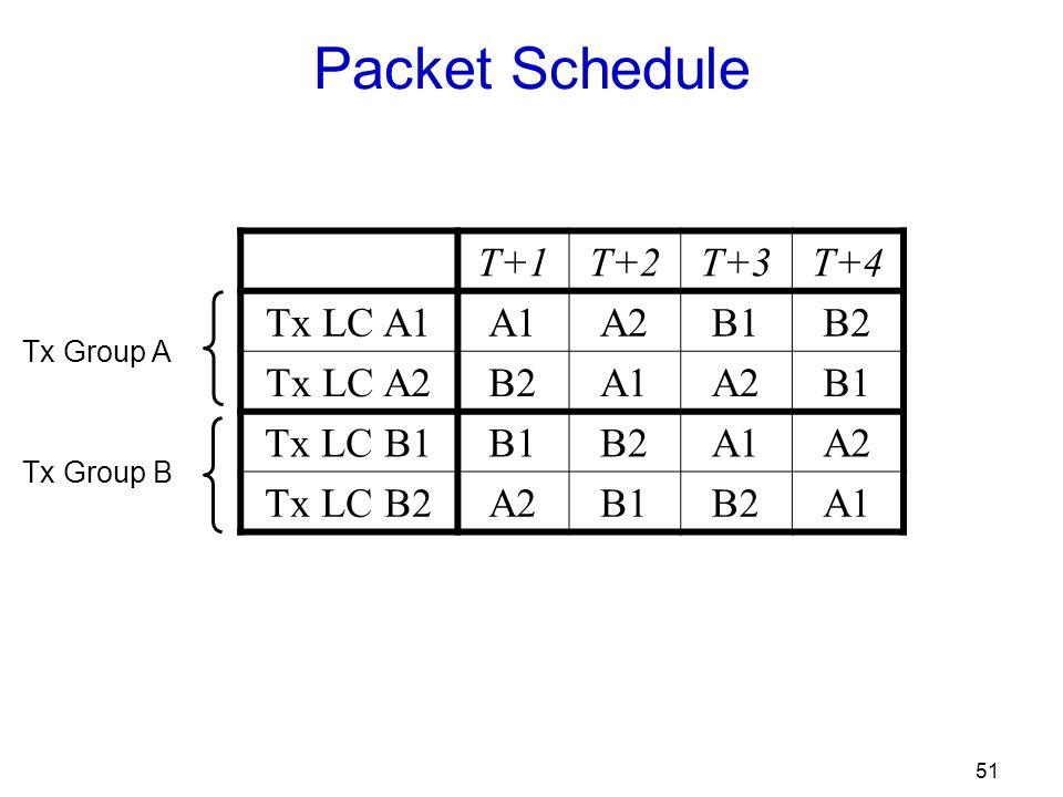 51 Packet Schedule T+1T+2T+3T+4 Tx LC A1A1A2B1B2 Tx LC A2B2A1A2B1 Tx LC B1B1B2A1A2 Tx LC B2A2B1B2A1 Tx Group A Tx Group B