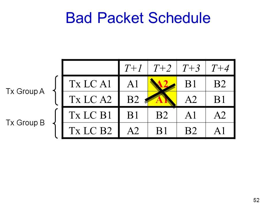 52 Bad Packet Schedule T+1T+2T+3T+4 Tx LC A1A1A2B1B2 Tx LC A2B2A1A2B1 Tx LC B1B1B2A1A2 Tx LC B2A2B1B2A1 Tx Group A Tx Group B