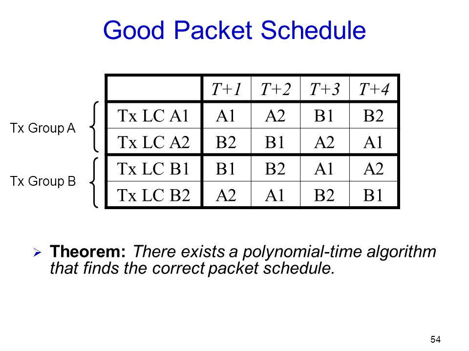 54 Good Packet Schedule T+1T+2T+3T+4 Tx LC A1A1A2B1B2 Tx LC A2B2B1A2A1 Tx LC B1B1B2A1A2 Tx LC B2A2A1B2B1 Theorem: There exists a polynomial-time algorithm that finds the correct packet schedule.