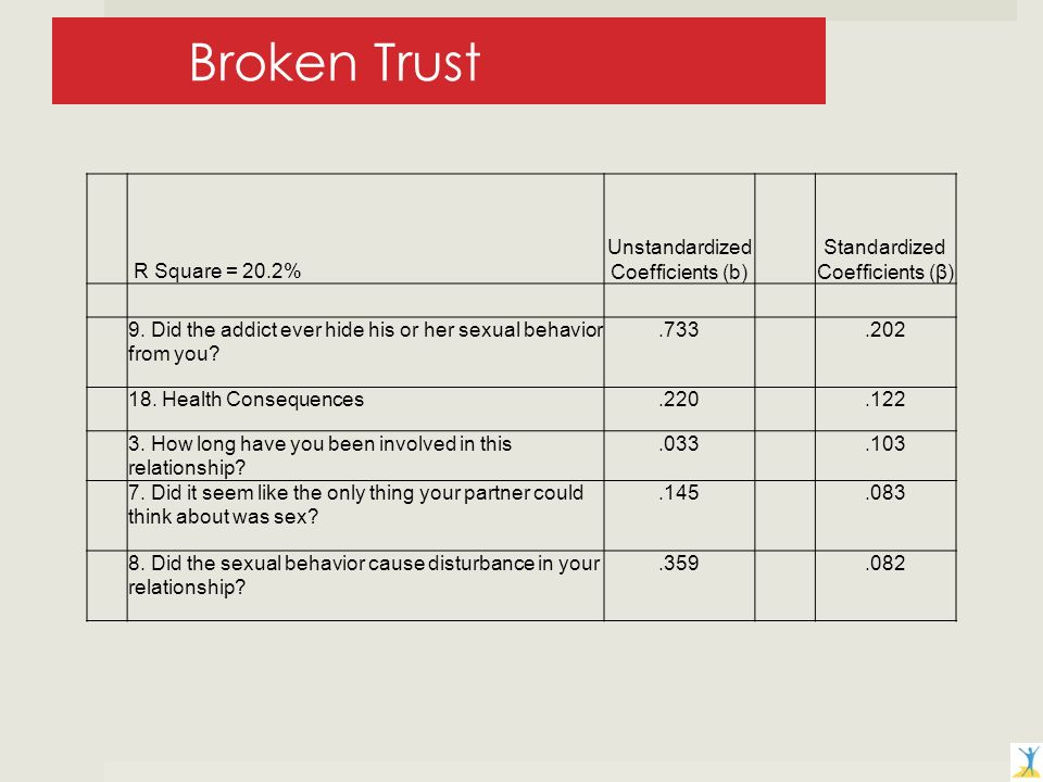 Broken Trust R Square = 20.2% Unstandardized Coefficients (b) Standardized Coefficients (β) 9.