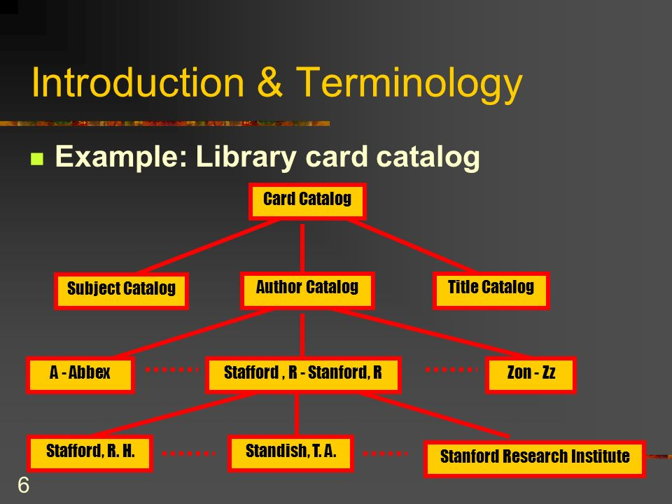 6 Introduction & Terminology Example: Library card catalog Card Catalog Subject Catalog Author CatalogTitle Catalog A - AbbexStafford, R - Stanford, RZon - Zz Stafford, R.