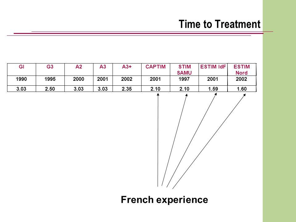 Time to Treatment French experience GI G3 A2 A3 A3+ CAPTIM STIM SAMU ESTIM IdF ESTIM Nord 1990 1995 2000 2001 2002 2001 1997 2001 2002 3.03 2.50 3.03