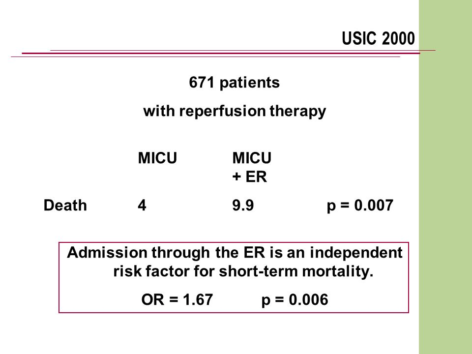 USIC 2000 671 patients with reperfusion therapyMICU + ER Death49.9p = 0.007 Admission through the ER is an independent risk factor for short-term mort