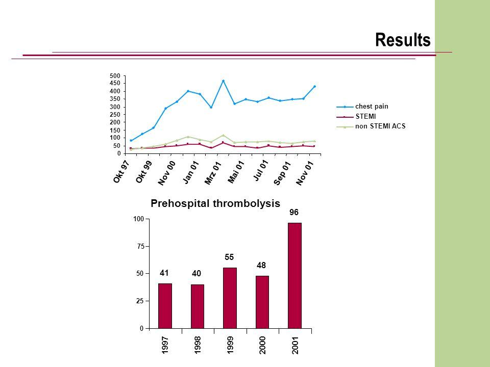 Prehospital thrombolysis 41 40 55 48 96 0 25 50 75 100 19971998 199920002001 Results 0 50 100 150 200 250 300 350 400 450 500 Okt 97 Okt 99 Nov 00 Jan